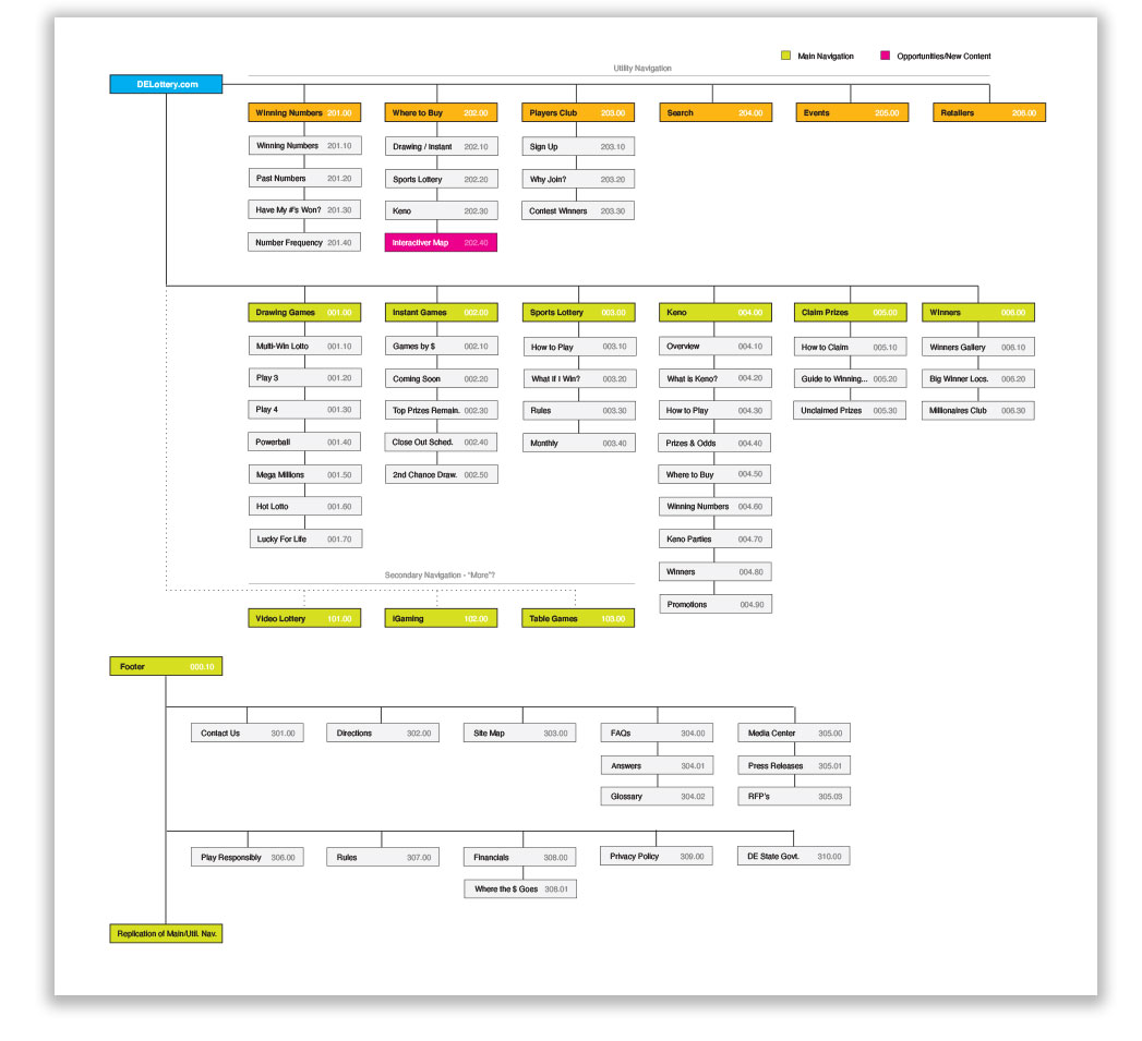 Work sample sitemap 1